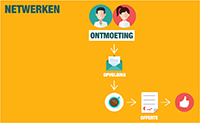 email marketing en netwerken